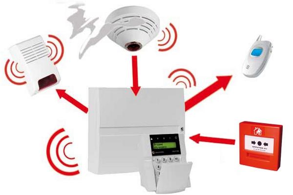 Alarme-2 Services  Sensys Afric - Laissez libre court à votre imagination